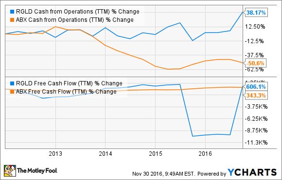 RGLD Cash from Operations (TTM) Chart