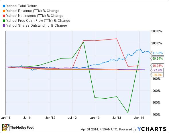 YHOO Total Return Price Chart