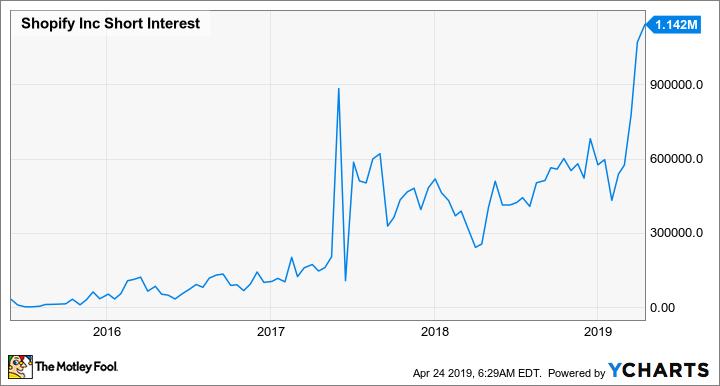 SHOP Short Interest Chart