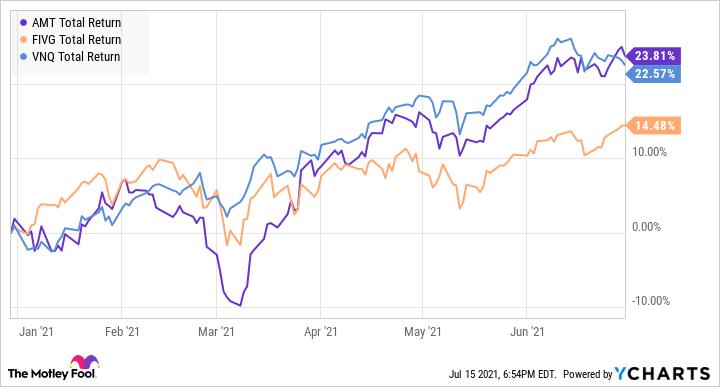AMT Total Return Level Chart
