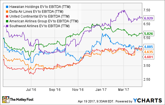 HA EV to EBITDA (TTM) Chart