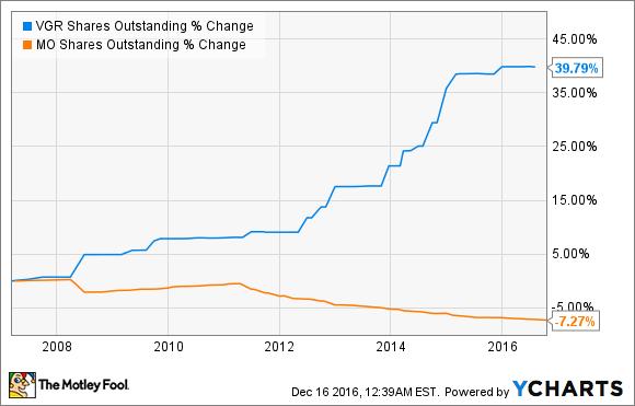 VGR Shares Outstanding Chart