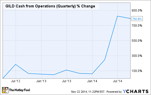 GILD Cash from Operations (Quarterly) Chart