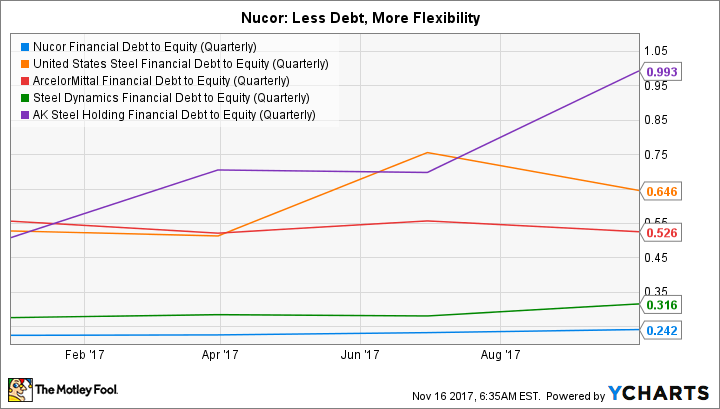 NUE Financial Debt to Equity (Quarterly) Chart