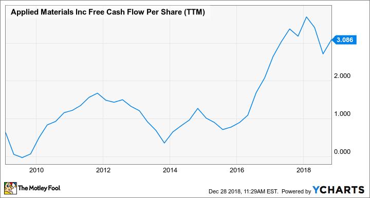 AMAT Free Cash Flow Per Share (TTM) Chart