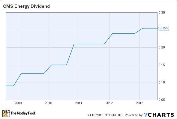 CMS Dividend Chart