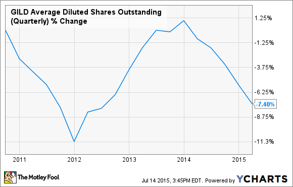 GILD Average Diluted Shares Outstanding (Quarterly) Chart