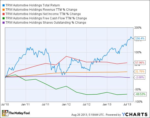 TRW Total Return Price Chart