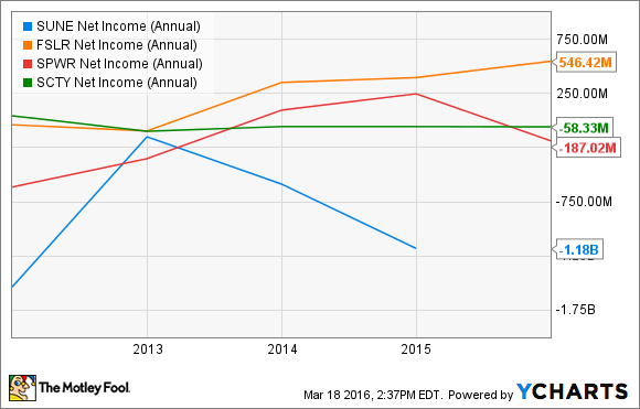 SUNE Net Income (Annual) Chart
