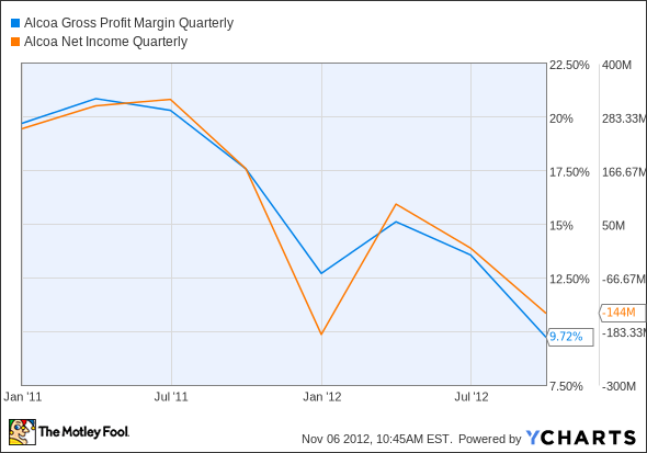 AA Gross Profit Margin Quarterly Chart