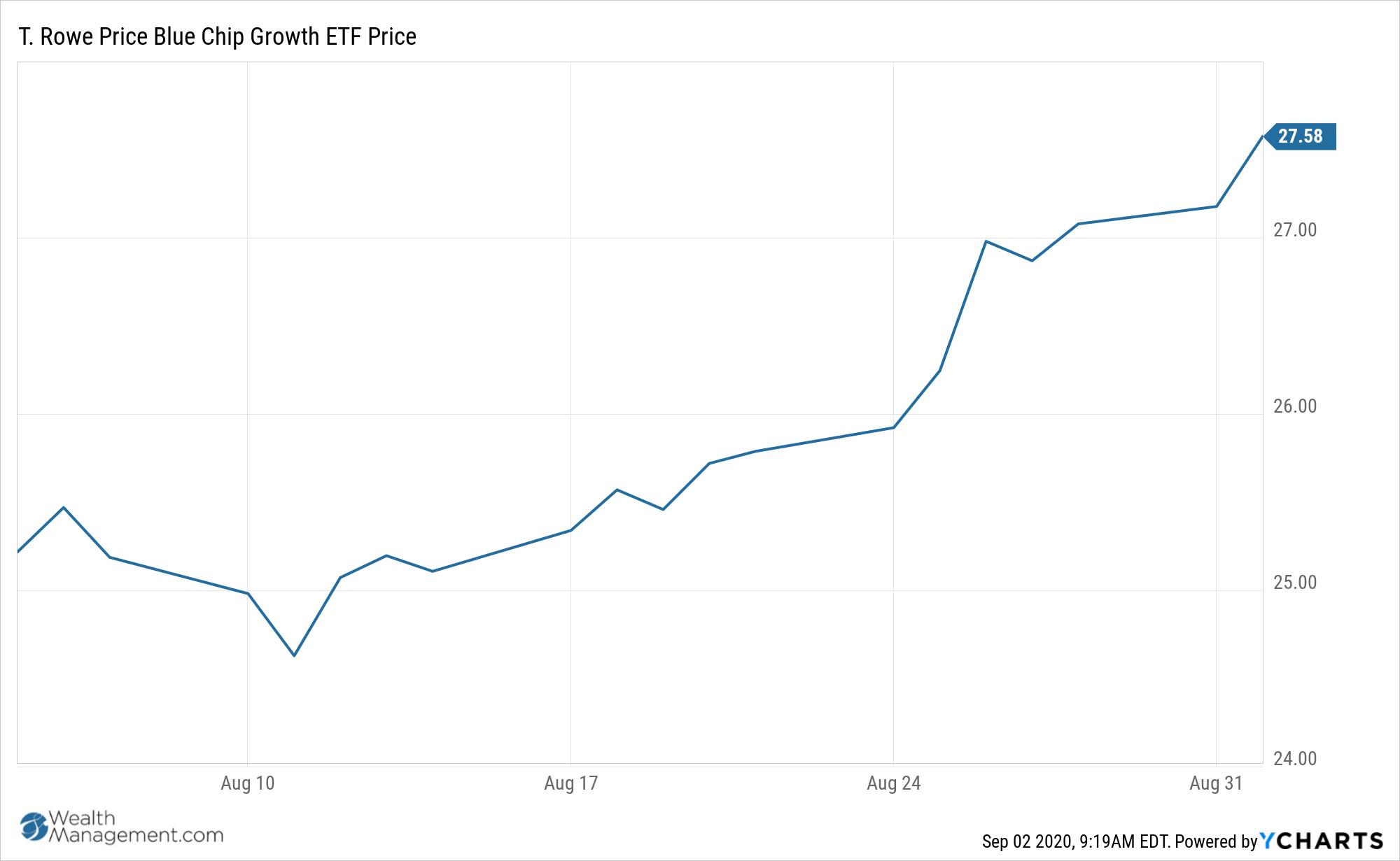 TCHP Chart
