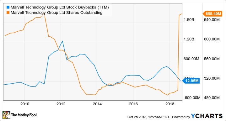 MRVL Stock Buybacks (TTM) Chart