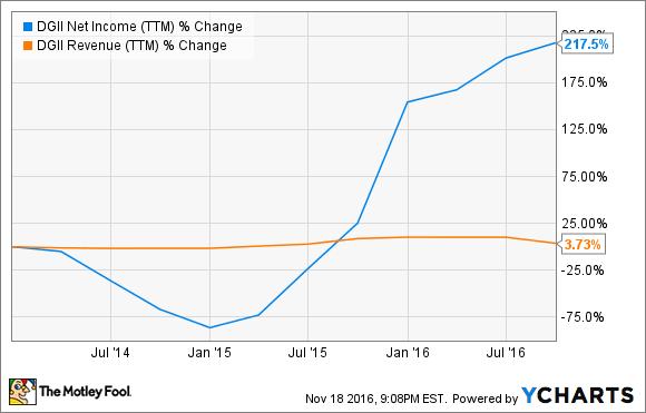 DGII Net Income (TTM) Chart