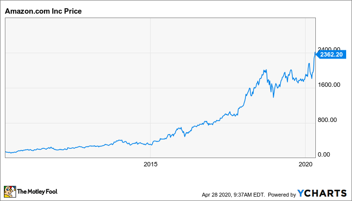 Is Now a Good Time to Buy Stocks? | The Motley Fool