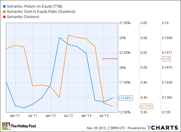 SYMC Return on Equity (TTM) Chart