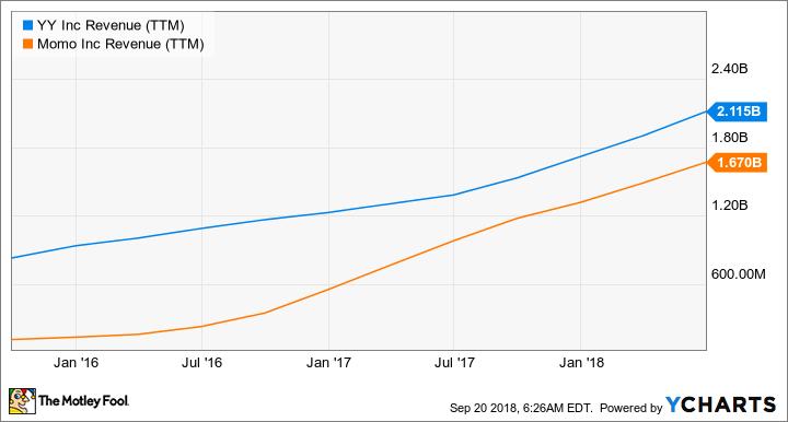YY Revenue (TTM) Chart