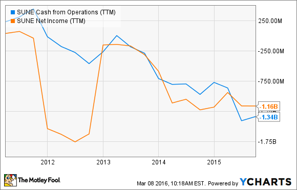 SUNE Cash from Operations (TTM) Chart