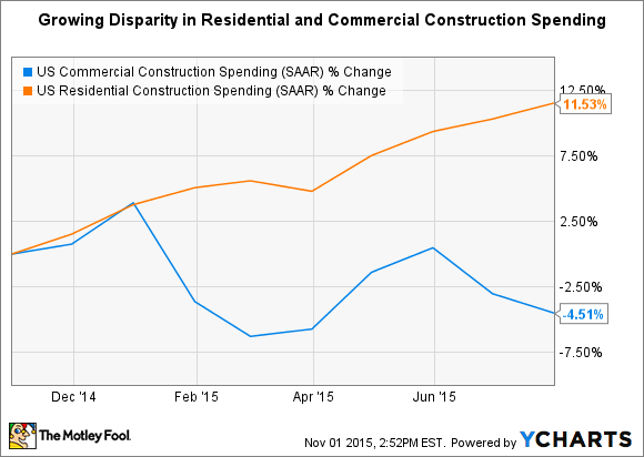 US Commercial Construction Spending Chart