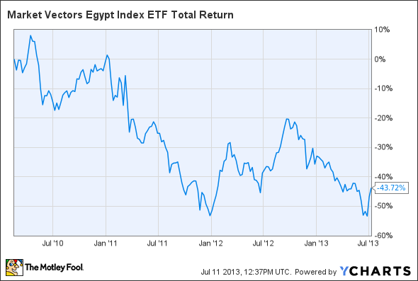EGPT Total Return Price Chart