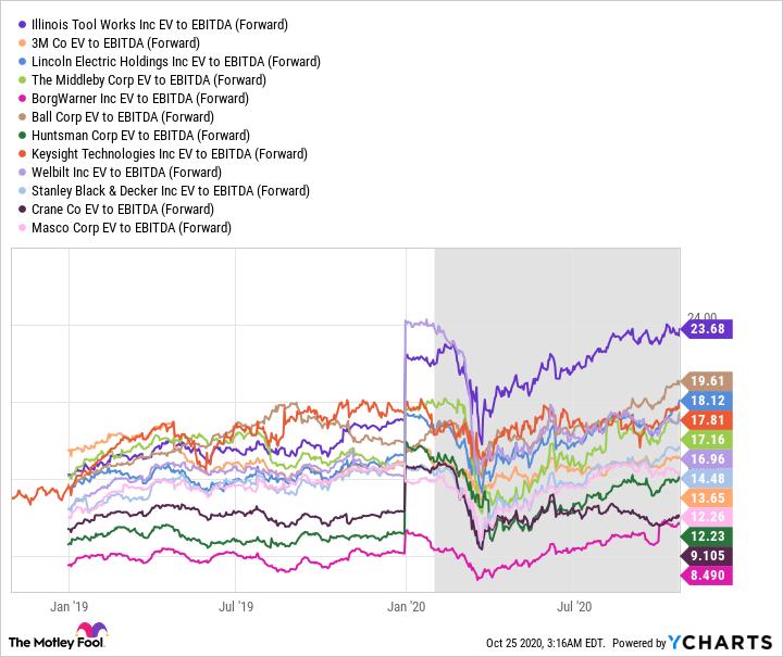 ITW EV to EBITDA (Forward) Chart