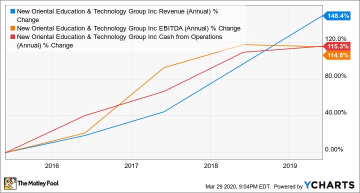 EDU Revenue (Annual) Chart