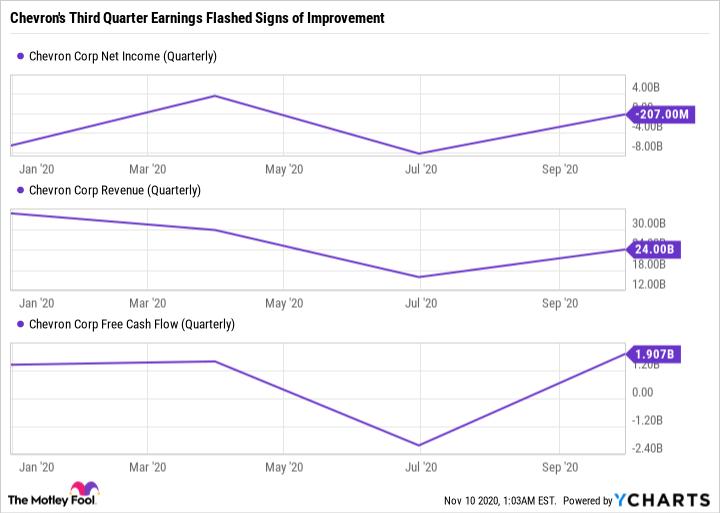 CVX Net Income (Quarterly) Chart