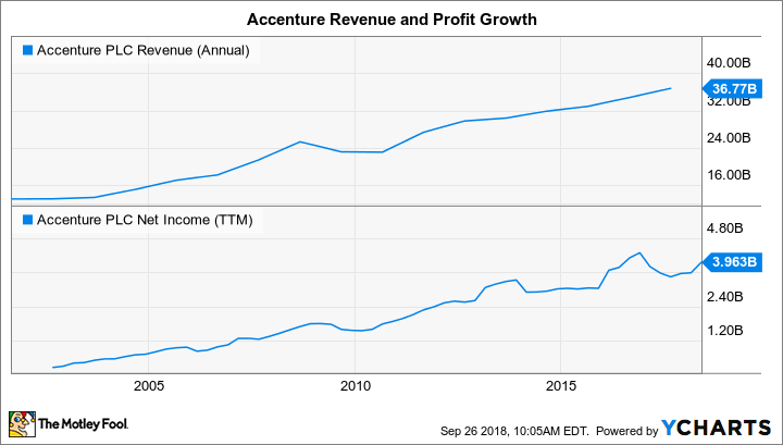 ACN Revenue (Annual) Chart