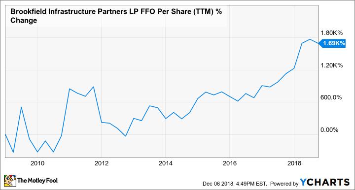 BIP FFO Per Share (TTM) Chart
