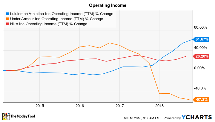 LULU Operating Income (TTM) Chart