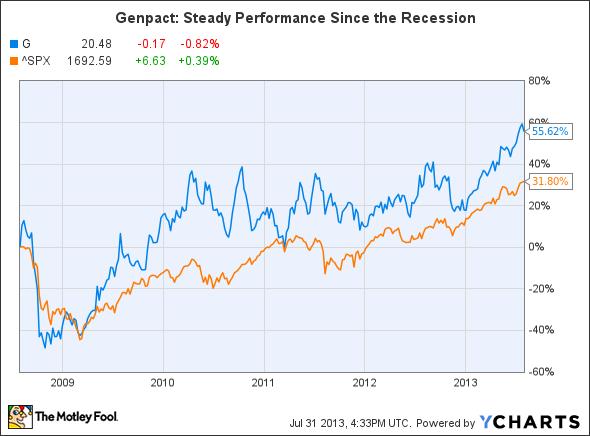 G Chart