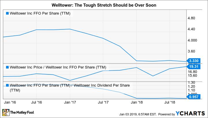 WELL FFO Per Share (TTM) Chart