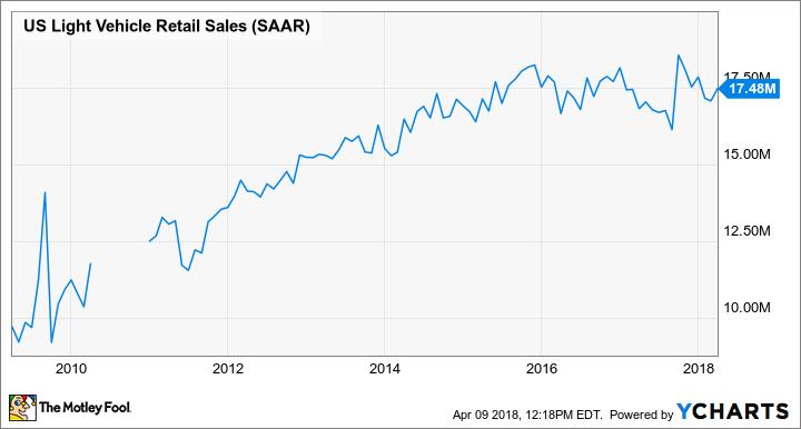 US Light Vehicle Retail Sales Chart