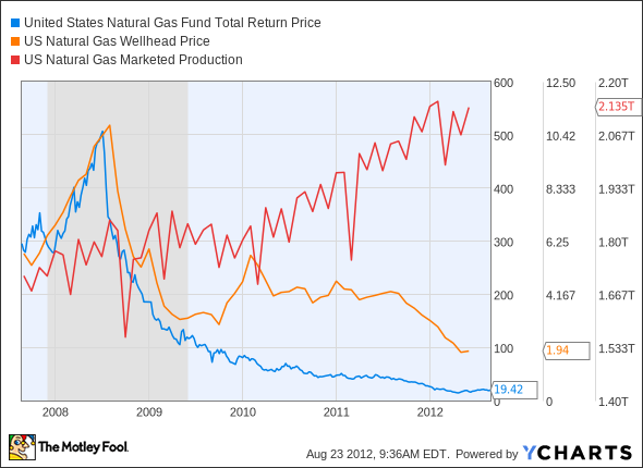 UNG Total Return Price Chart