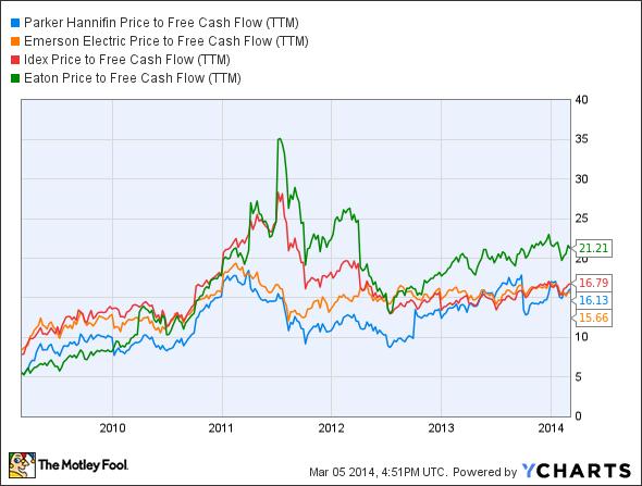 PH Price to Free Cash Flow (TTM) Chart