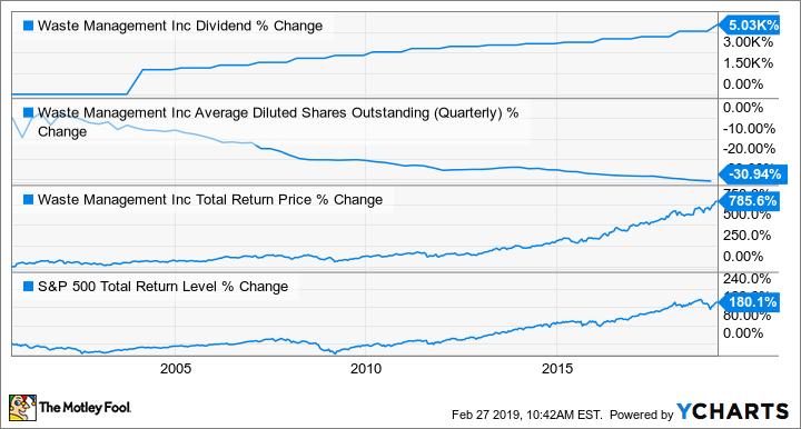 WM dividend table