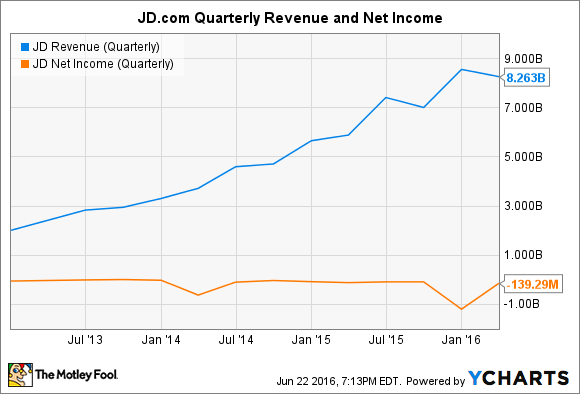 JD Revenue (Quarterly) Chart