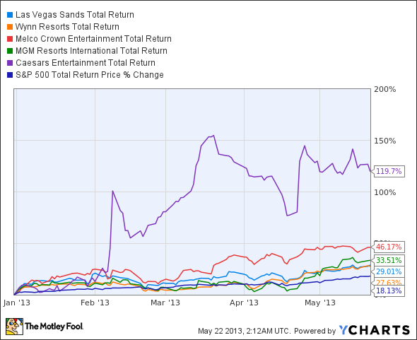 LVS Total Return Price Chart