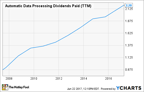 ADP Dividends Paid (TTM) Chart