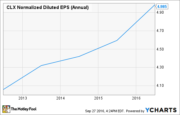 CLX Normalized Diluted EPS (Annual) Chart
