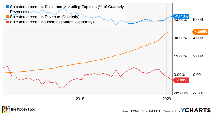 CRM Sales and Marketing Expense (% of Quarterly Revenues) Chart