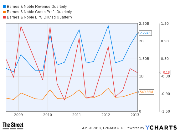 BKS Revenue Quarterly Chart