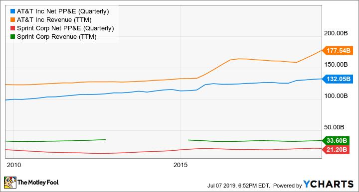 T Net PP&E (Quarterly) Chart