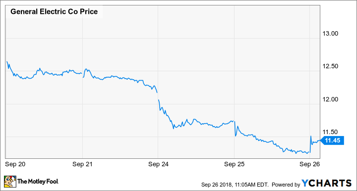 GE Shareholders Missed the Biggest Piece of Company News
