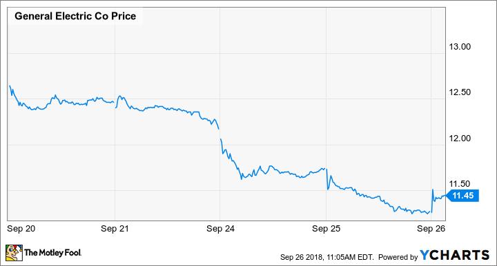 GE Price Chart