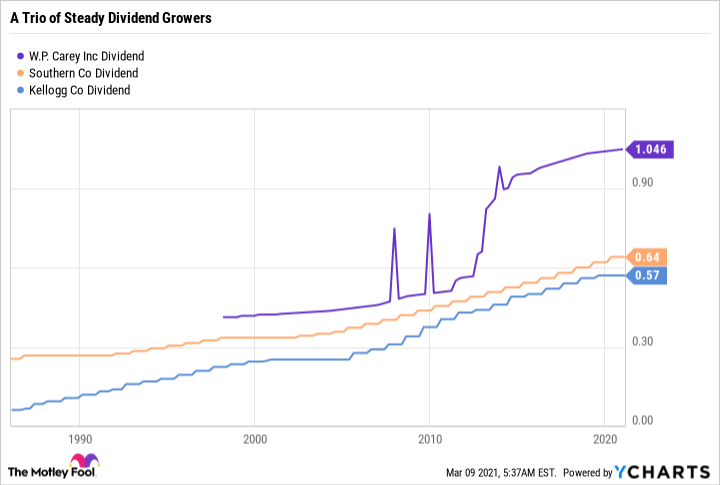 WPC Dividend Chart