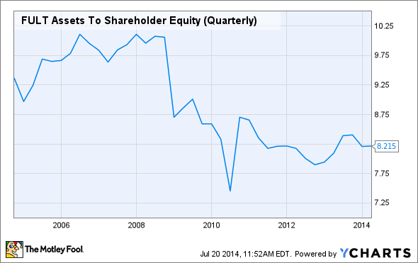 FULT Assets To Shareholder Equity (Quarterly) Chart