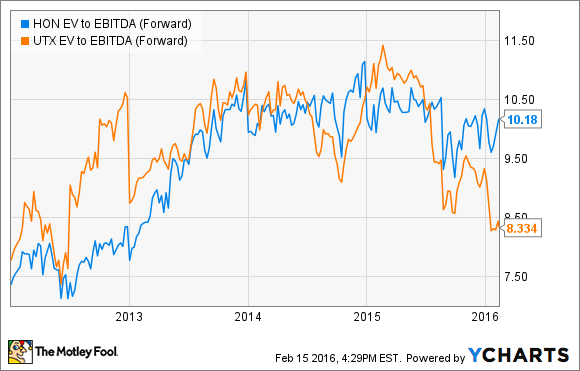 HON EV to EBITDA (Forward) Chart