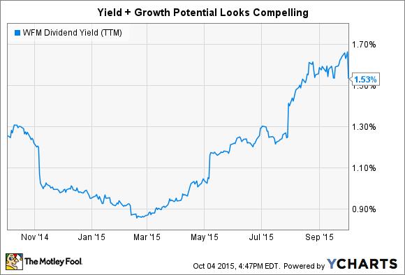 WFM Dividend Yield (TTM) Chart