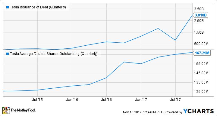 TSLA Issuance of Debt (Quarterly) Chart