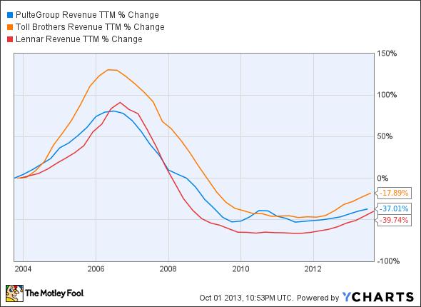 PHM Revenue TTM Chart